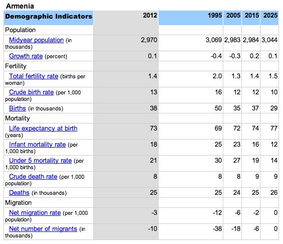 ՀՀ բնակչության աճի ցուցանիշները (2012)