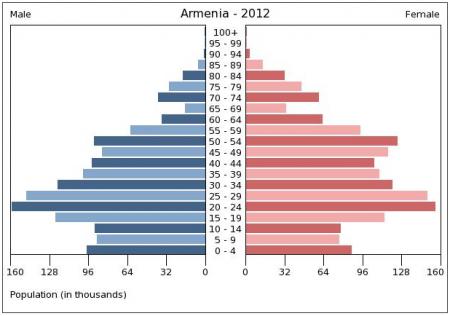 ՀՀ բնակչության տարիքային բուրգը 2012 թ.