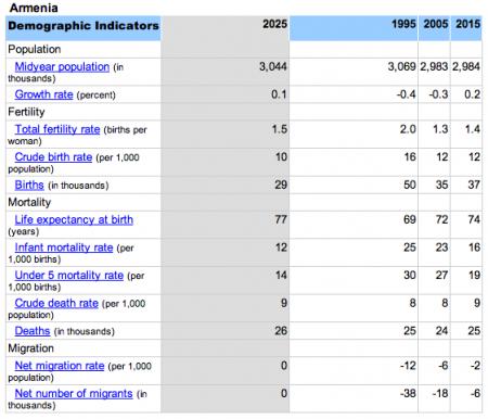ՀՀ բնակչության աճի ցուցանիշները (2025)