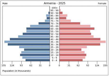 ՀՀ բնակչության տարիքային բուրգը 2025 թ.