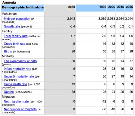 ՀՀ բնակչության աճի ցուցանիշները (2050)