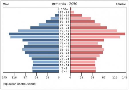 ՀՀ բնակչության տարիքային բուրգը 2050 թ.